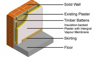 internal wall insulation fitting pattern